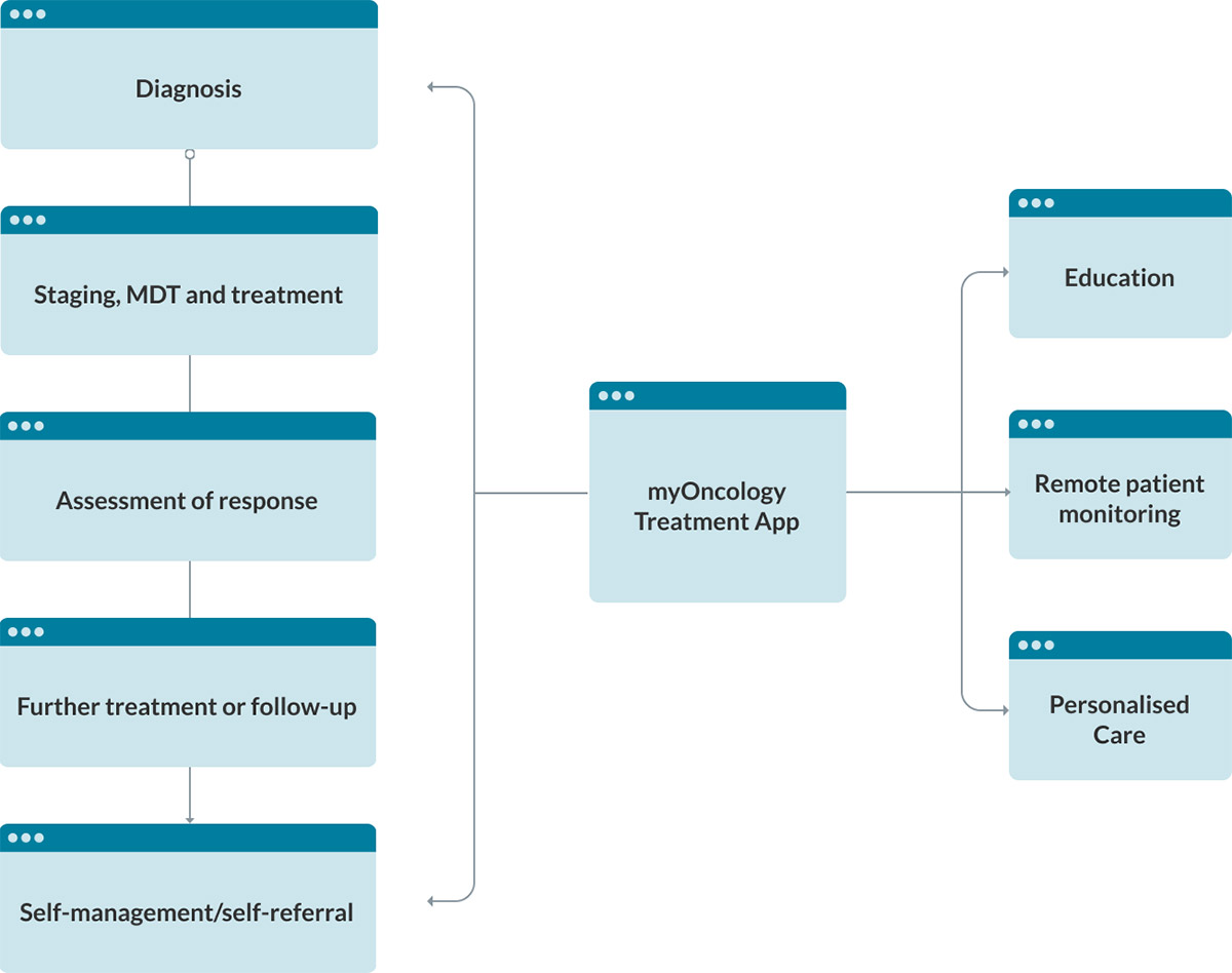 Pathway Integration of myOncology Treatment App
